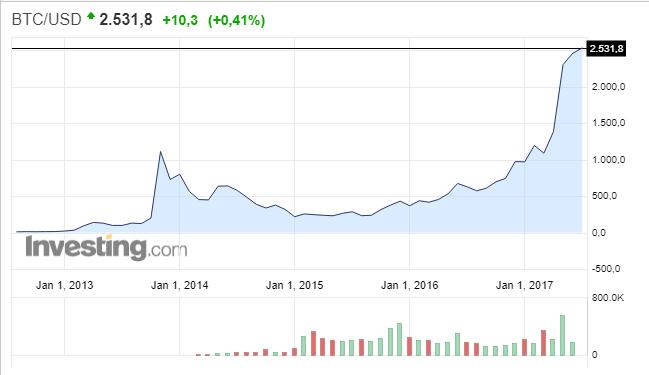 Стоимость биткоина: сейчас и за все остальное время