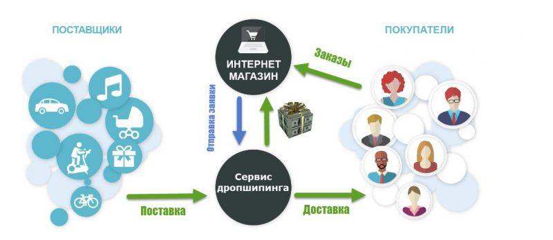 Как открыть интернет магазин пошаговая инструкция