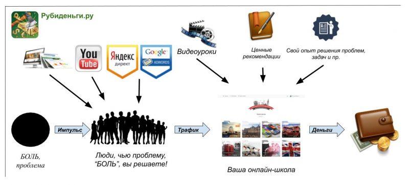 Схемы заработка в Интернете, приносящие доход в этом году