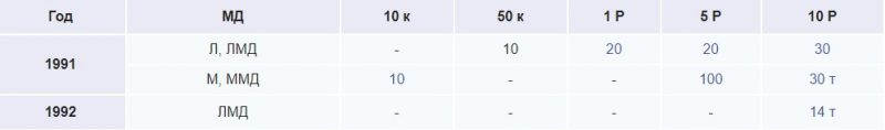 Самые дорогие монеты CCCР и цены на них в этом году