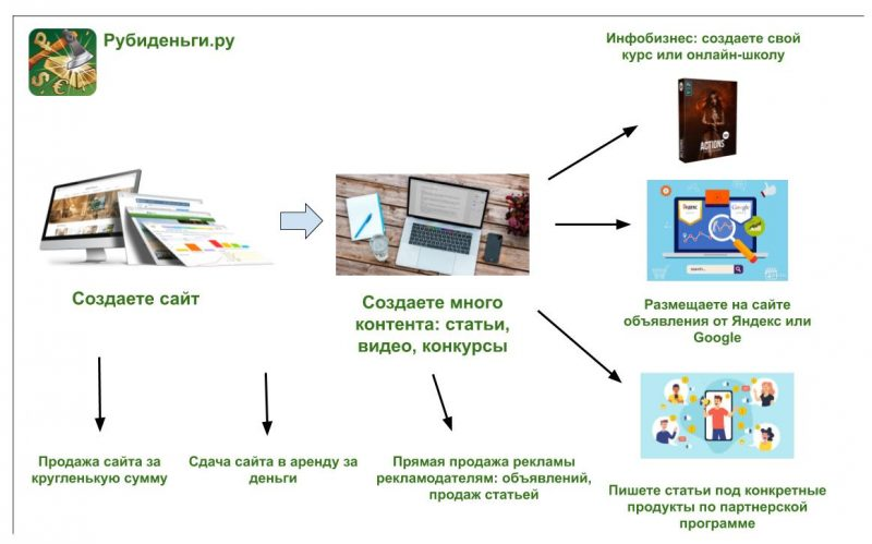 Схема заработка на сайте